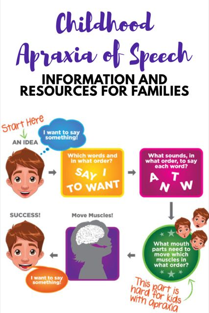 Childhood Apraxia of Speech - What is it? and How Can I Help My Child?