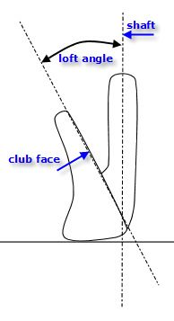 bouncing ball experiment relationship between initial The parity line between bounce and air throws moves between the conditions, with the bounce throw favored for more conditions when the ground is bouncier and has lower friction overall, though.