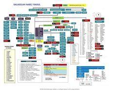 salasilah_nabi_wbs.jpg (1280×1024)