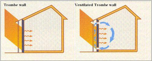 decoração Energia solar passiva, decorar Energia solar passiva