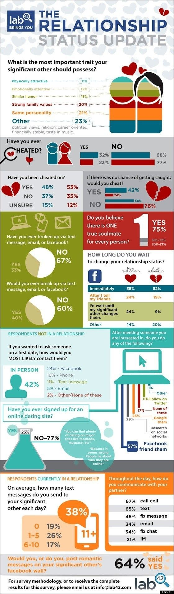 Facebook Relationships: Study Shows Who's Flirting, Dating And Breaking Up  Online (INFOGRAPHIC)