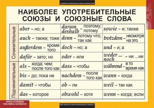 склонение глагола радует в немецком языке: 20 тыс изображений найдено в Яндекс.Картинках