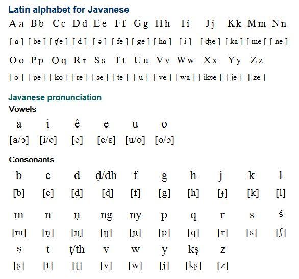 Javanese alphabet (Carakan) Part VI - Latin alphabet and pronunciation for Javanese.
