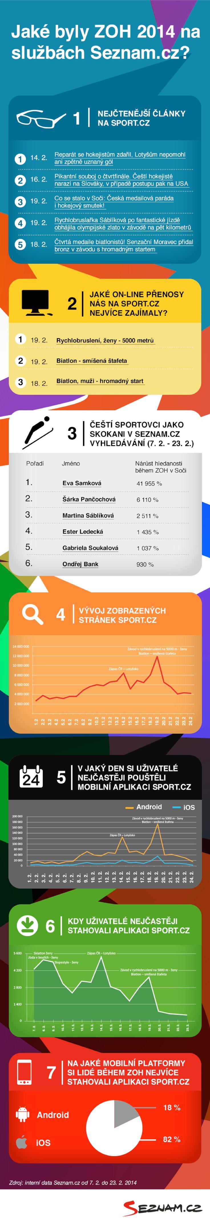 Jaké byly ZOH 2014 na službách Seznam.cz #infografika