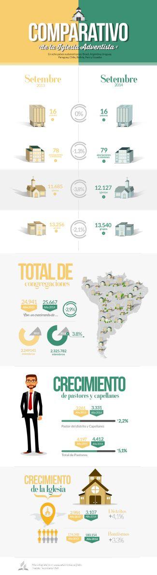 Infographics archivo - Iglesia Adventista del Séptimo Día