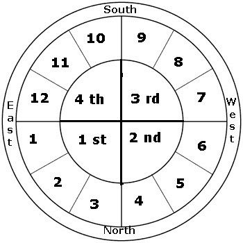 Best Astrology Images On   Zodiac Mind Astrological