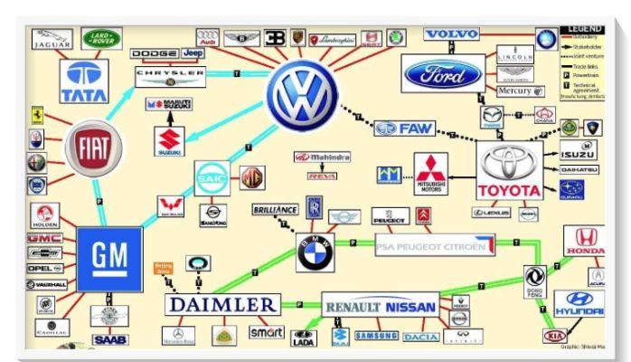 World Wide Auto Web - What Happens Next?