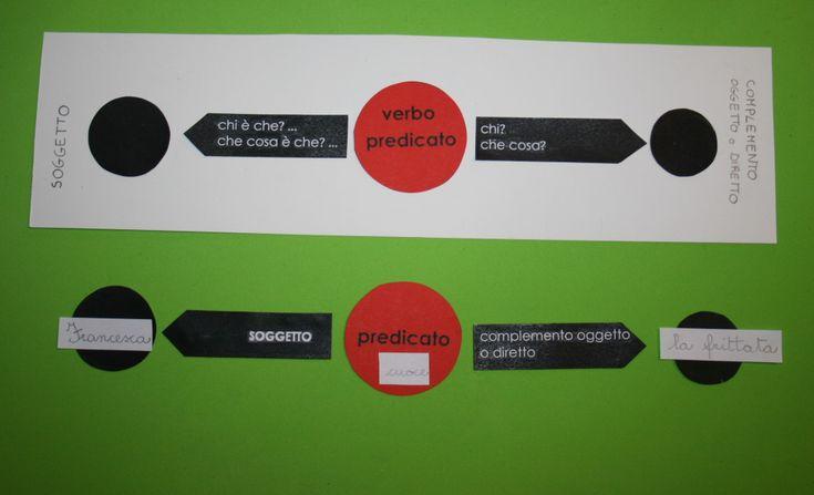 Analisi logica Montessori: tavola A2 per la costruzione di frasi. Presentazioni ed esercizi per bambini della scuola primaria.Materiali:- tavola A2- strisce di carta bianca- penna nera- dai simboli della scatola per l'analisi logica Montessori A2:un cerchio rosso con la scritta...
