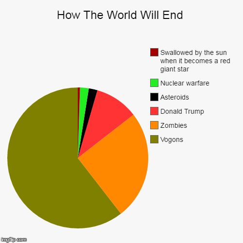 How The World Will End | Vogons, Zombies, Donald Trump, Asteroids, Nuclear warfare, Swallowed by the sun when it becomes a red giant star | image tagged in funny,zombies,end of the world,hitchhiker's guide to the galaxy,pie charts,donald trump | made w/ Imgflip pie chart maker