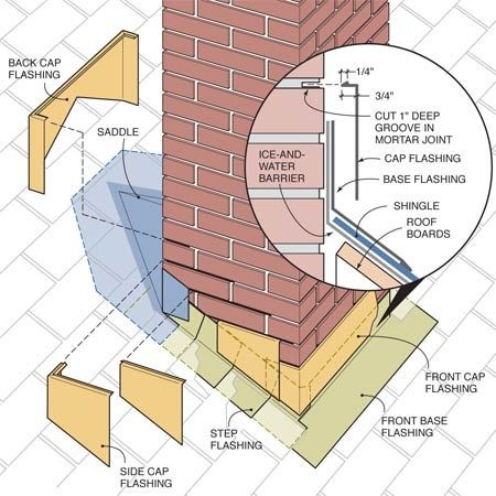 Figure A: Chimney flashing details