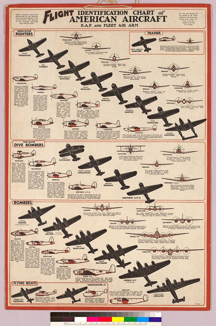 Aircraft Identification Chart - Picture