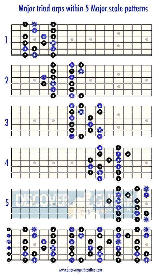 432 Best Images On Pinterest Classical Guitars Guitar