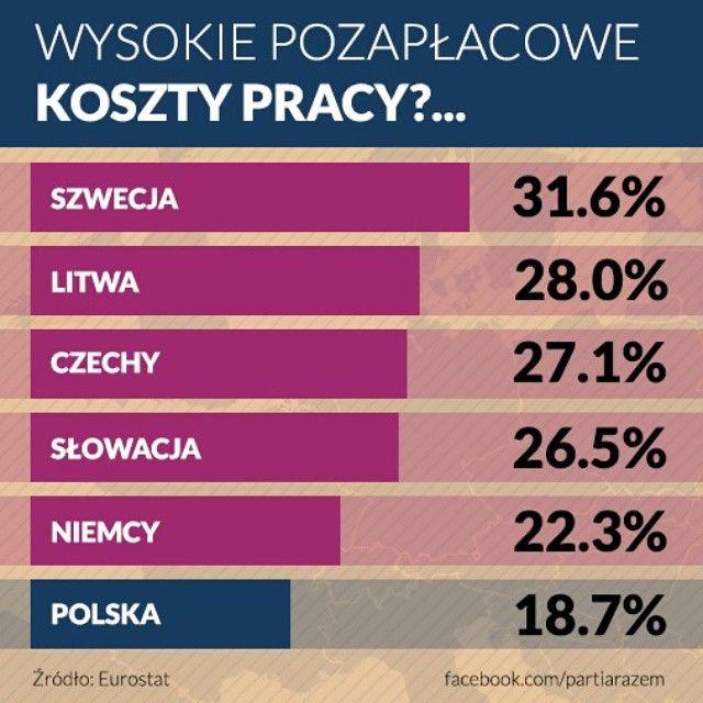 Koszty Pracy #praca #razem #partiarazem #Polska #Poland #lewica
