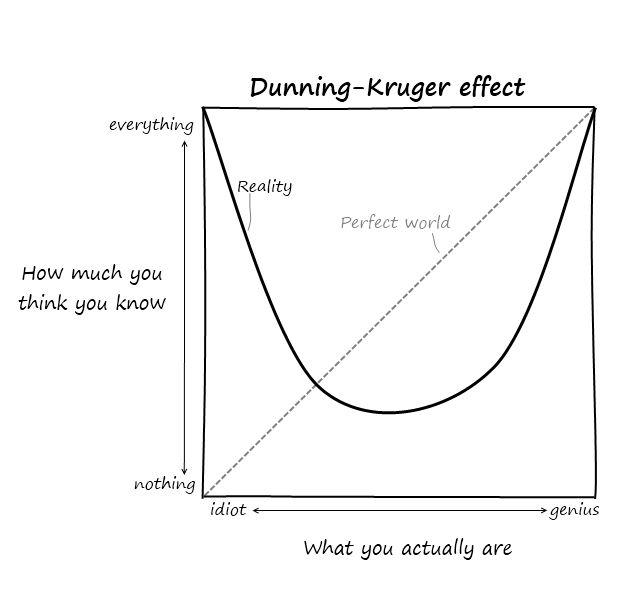 Dunning–Kruger Effect                                                                                                                                                                                 Más