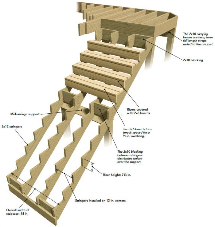 Framing The Stairs For An Elevated Deck Fine Homebuilding In 2020 Building A Deck Building A House Deck Stairs