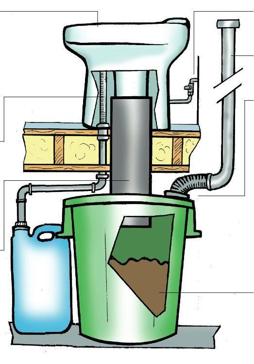 EcoDry Porzellan Urin-Umleit WC