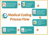 Precision and accuracy in medical coding methodology produces consistency and eliminates the risk of errors. e-care's clients who outsource medical coding services also receive regular feedback on any coding guideline changes and coding-related denial analysis.