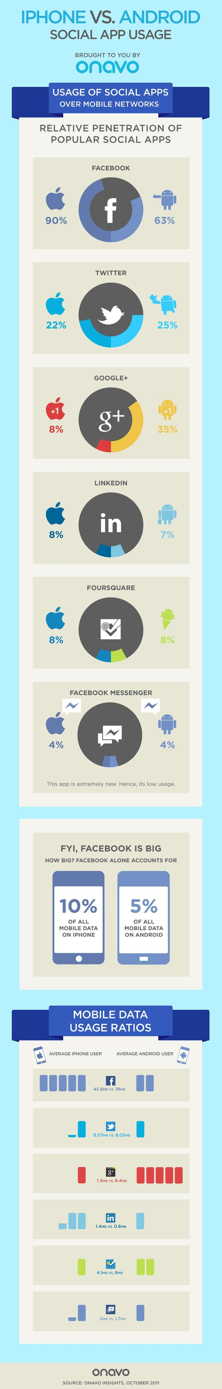 iPhone vs. Android The Social App Activities That Set