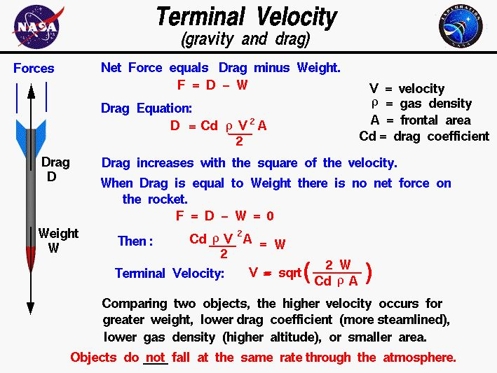 Computer drawing of a falling rocket subject to gravitational and  drag forces. Terminal velocity = function of weight and drag coefficient.