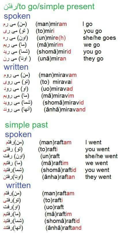 Simple Present and Past in Farsi