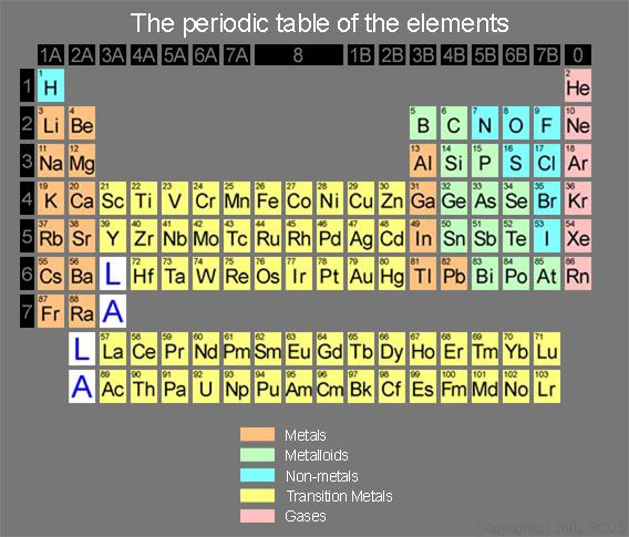 17 best Chemistry images on Pinterest Chemistry, Teaching science - fresh periodic table without atomic number