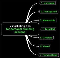 7 keywords per il successo del tuo Personal Brand:  - Universale  - Posizionato  - Memorabile  - Mirato  - Design  - Credibile  - Personale
