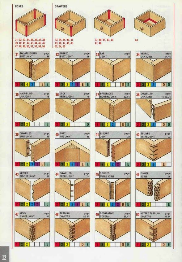 Selecting the right joint for wood boxes & drawers | Drawer & Cabinets | Pinterest | The o'jays ...
