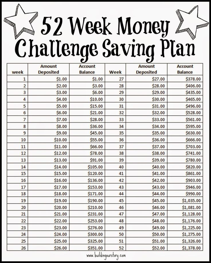 52 Week Money Challenge Saving Plan - Free Printable.  Saving Money.