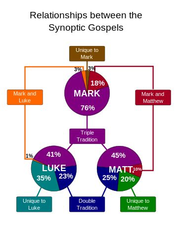 The synoptic Gospel accounts are the first three books of the New Testament, Matthew, Mark and Luke. Synoptic Gospels - Wikipedia, the free encyclopedia