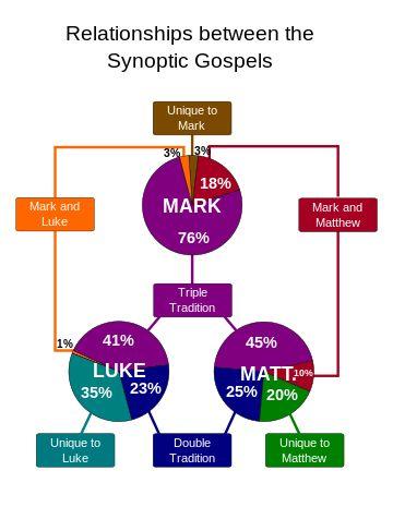 Synoptic Gospels - Wikipedia, the free encyclopedia. LINK: http://en.wikipedia.org/wiki/Synoptic_Gospels