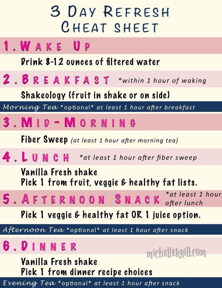 Summer Refresh 3 day refresh, Sugar detox, Sugar detox diet