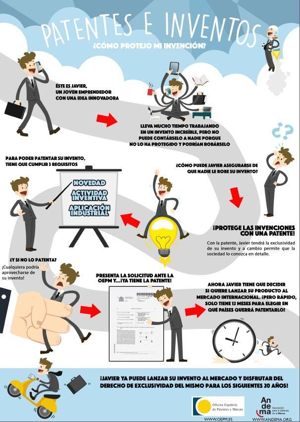 #Patentes e #inventos. Cómo proteger una invención. #Infografía