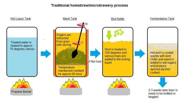 Microbrewery Diagram