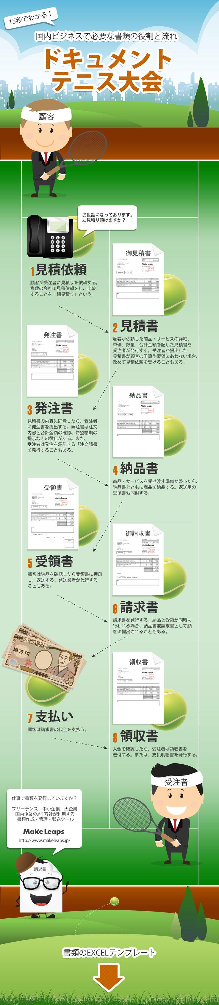 15秒でわかる!「見積書→発注書→納品書→受領書→請求書→領収書」の役割と流れ
