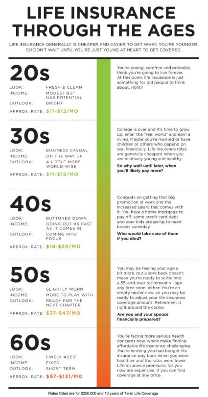 Life Insurance through the ages What many people don't know is that life insur…
