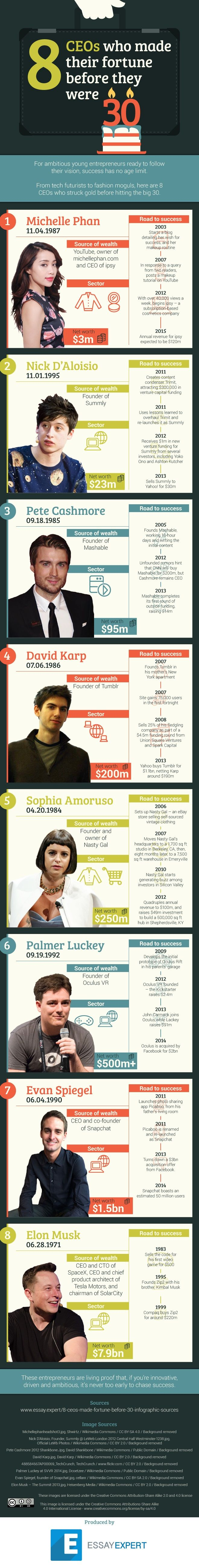 8 CEOs Who Became Self-Made Millionaires Before Turning 30.  Here is some inspiration for all you fellow entrepreneurs and startups founders out there.  This infographic shows eight CEOs who made their fortunes before reaching the ripe old age of 30.