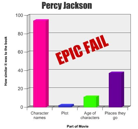 Percy Jackson movie fail