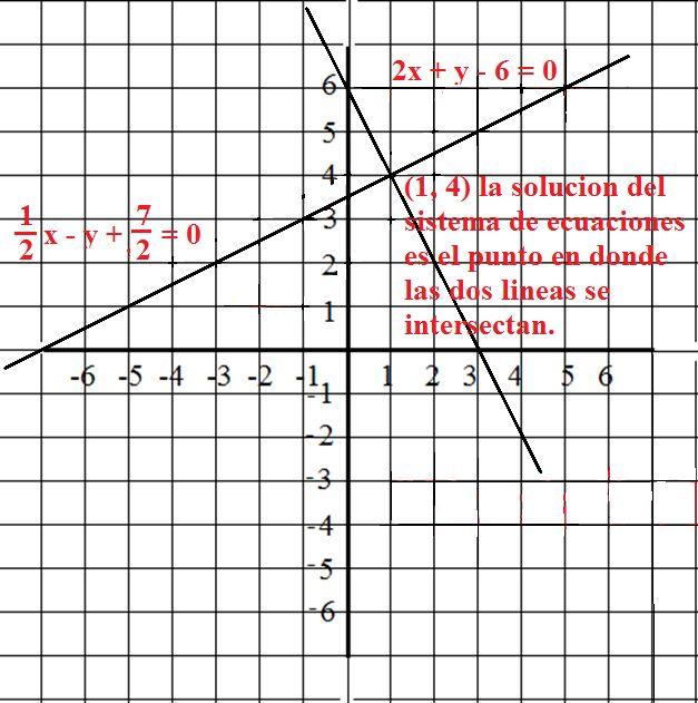 Matematicas Faciles y Sencillas: Como Resolver un Sistema de Ecuaciones Lineales