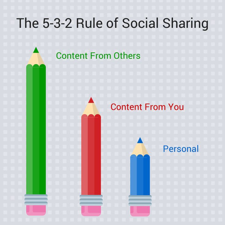 5-3-2 rule of content sharing; The Social Media Automation Strategy Every Marketer Needs--when to automate and when to to not