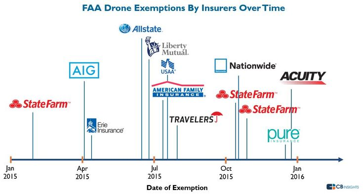 How Insurers Are Racing To Adopt Drones In One Chart I CBinsights