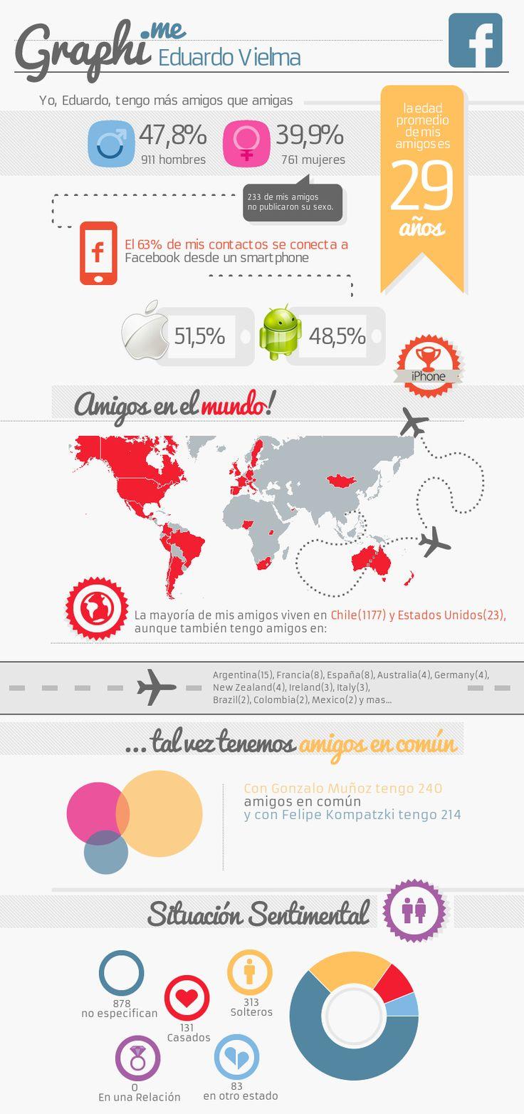 Graphi.me - Eduardo Maturana Vielma Una infografía de tu facebook.