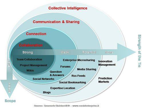 Enterprise 2.0 Social Business Framework #entnext #socbiz #socialbusiness