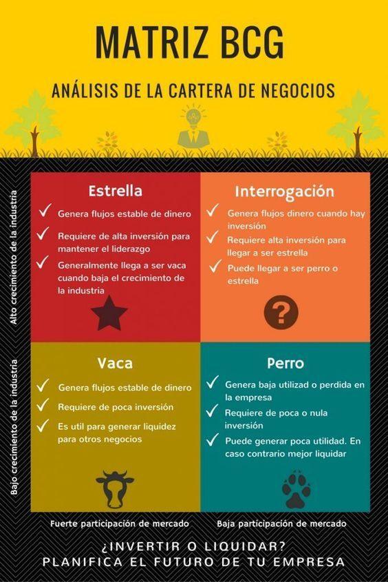 Infografia Matriz BCG