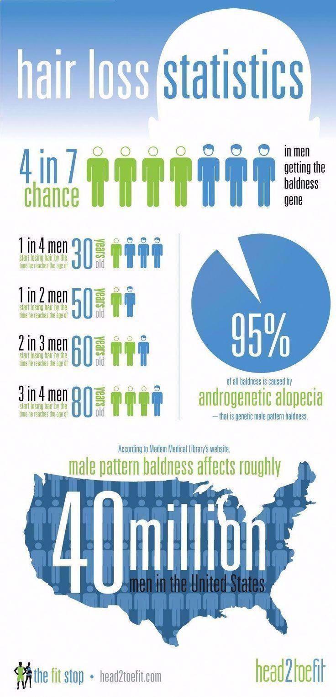 hair loss statistics infographic - Provillus hair loss ...