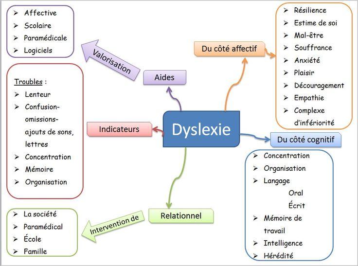 Carte conceptuelle sur la dyslexie - dys é moi zazou