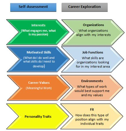 43 best Career Assessments: Valid and Reliable Career Tools images ...