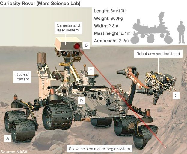 Nasa's new Mars rover has returned its first 360-degree colour panorama from the surface of the Red Planet.    The Curiosity robot used its wideangle science camera placed high up on a mast to acquire the frames.    The low-resolution vista shows at centre the big mountain that lies in the middle of Gale Crater, the deep depression in which the rover landed.