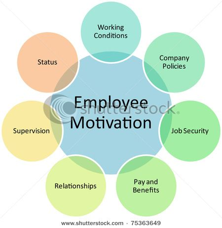 motivation concept analysis Employee commitment and motivation: that motivation is a broader concept than commitment and that a conceptual analysis and integrative model.