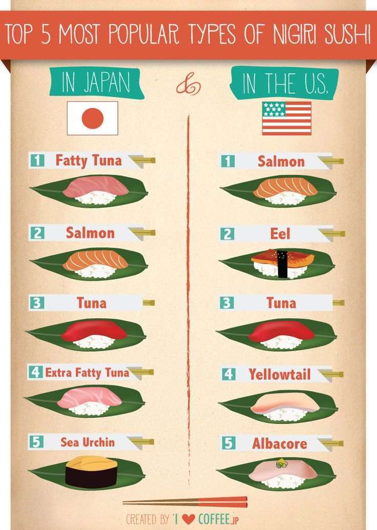 Top 5 Most Popular Types of Nigiri Sushi