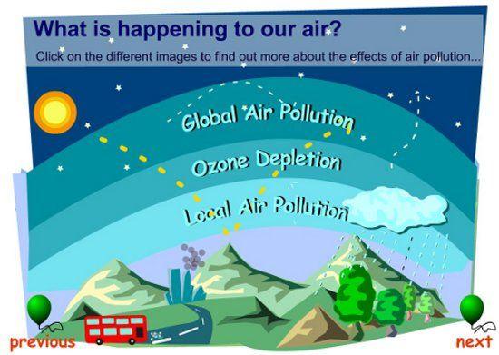 7 best Ozone Depletion images on Pinterest